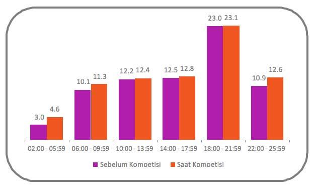 Total Rating per Paruh Waktu - Total TV Periode: Sebelum Pertandingan (28 Mei - 12 Juni 2014) dan Saat Pertandingan (13-28 Juni 2014) Target Pemirsa: Usia 5 tahun ke atas (Populasi TV: 50.634.153 individu) Market: Jakarta, Surabaya, Medan, Semarang, Bandung, Makassar, Yogyakarta, Palembang, Denpasar, Banjarmasin, dan Surakarta