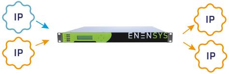 ENENSYS IPGuardV2