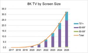 Display Supply Chain Consultants: perkembangan jumlah 8K TV berdasarkan ukuran layar dari tahun 2017-2025