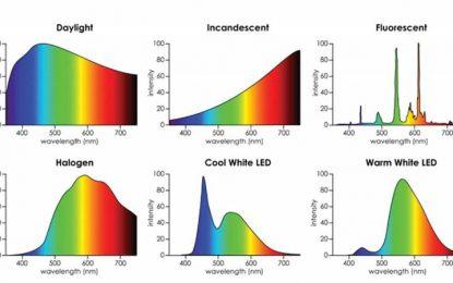 Memahami CRI & TLCI dan Pentingnya Rendisi Warna (2)